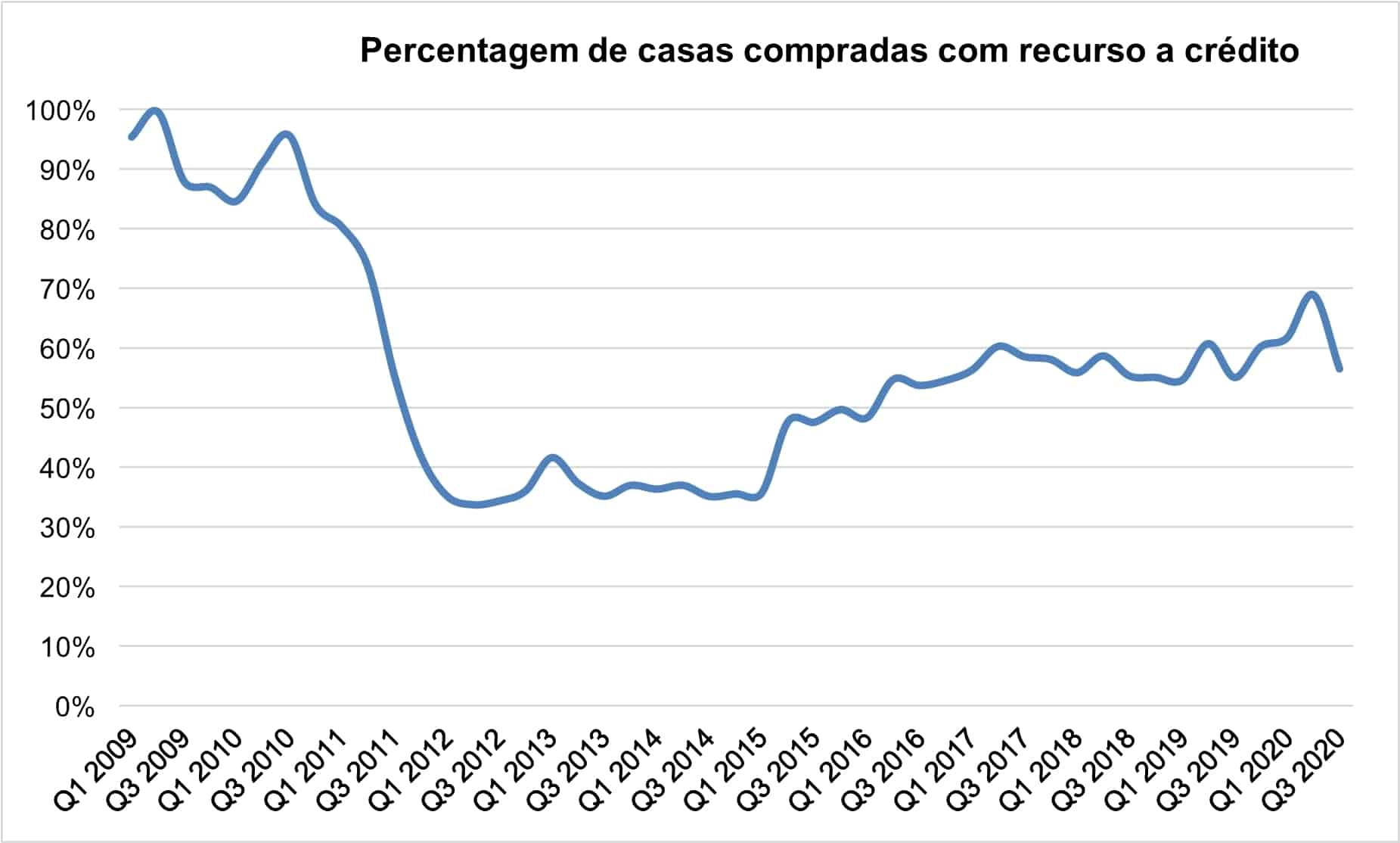 Gráfico que mostra a evolução da percentagem de casas compradas com recurso a financiamento bancário entre o primeiro trimestre de 2009 e o terceiro trimestre de 2020.
