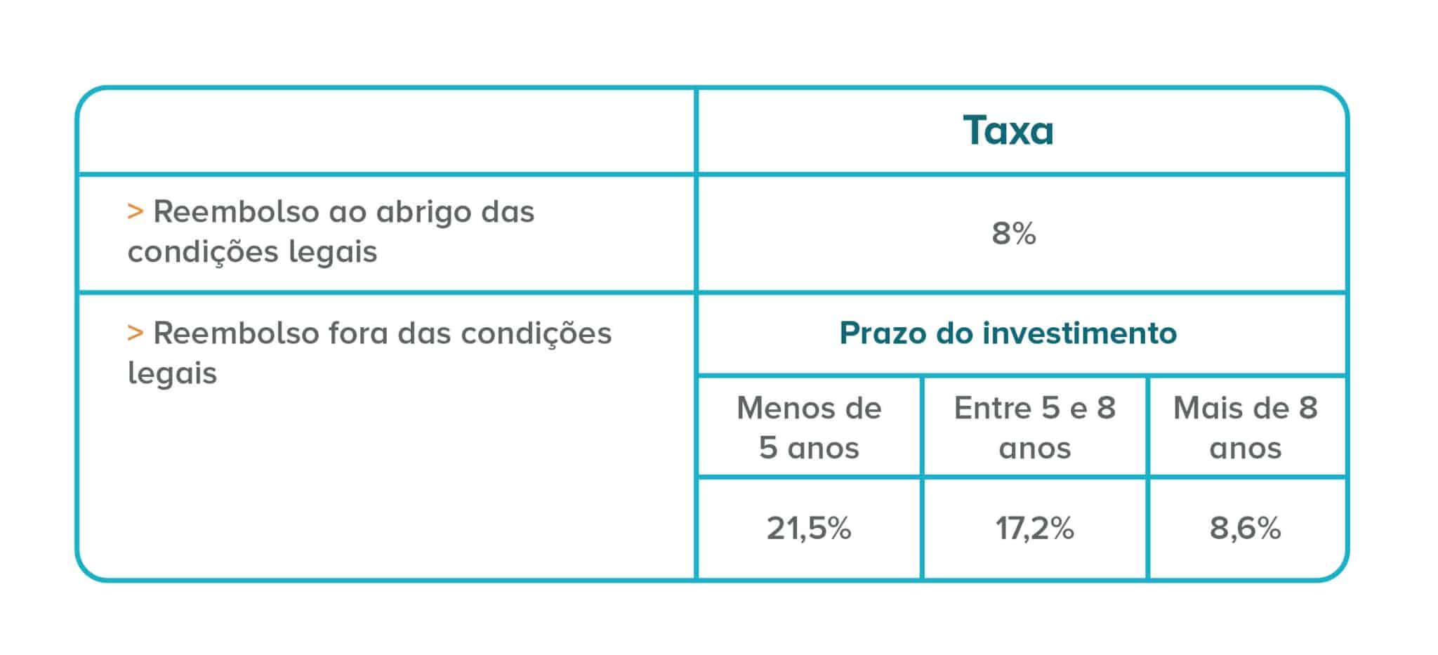 Tabela indicativa sobre os impostos que incidem sobre os rendimentos dos PPR