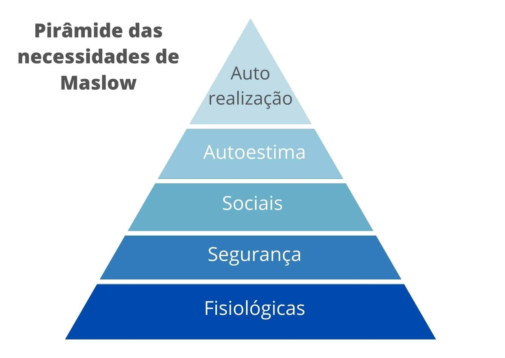 Pirâmide das necessidades de Maslow, com identificação dos vários níveis de necessidades humanas: Fisiológicas, segurança, sociais, autoestima e autorealização