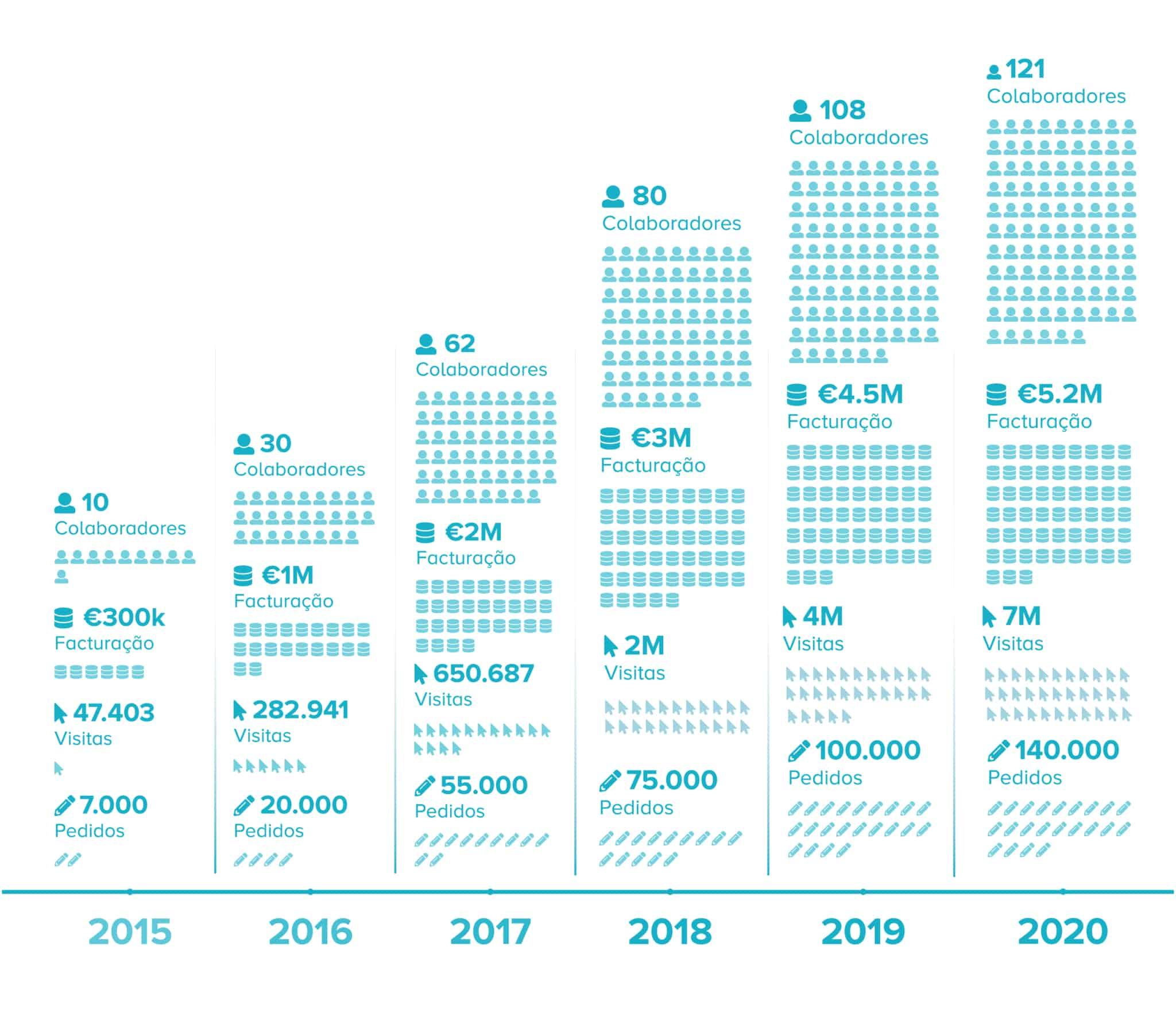 Evolução da empresa Doutor Finanças  até 2020, em crescimento de colaboradores, faturação e visitas.