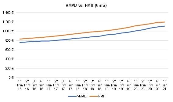 Gráfico que mostra a evolução do valor mediano de avaliação bancária e o preço médio da habitação. Com isto conseguimos mostrar a diferença do preço vs. valor