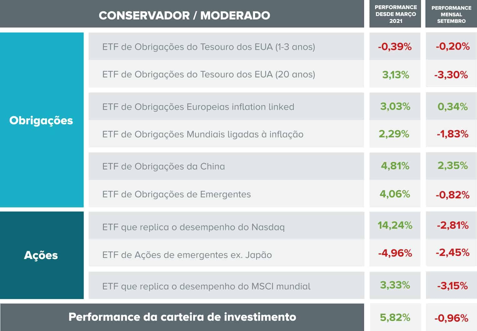 Composição e desempenho da carteira de investimento com perfil moderado.