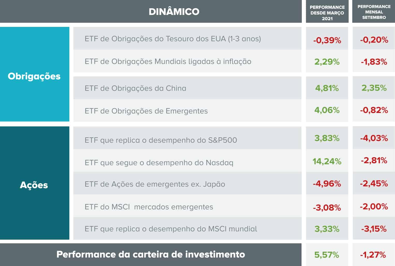 Composição e desempenho da carteira de investimento com perfil dinâmico.